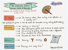 The effect of drawing (via School 4 Change Agents) I Mind Map, Student Drawing, Agent Of Change, Book Drawing, Self Design, Looking Forward To Seeing, Curriculum, My Books, Teaching