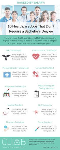 MRI Technologist 2 Cardiovascular 3 Neurodiagnostic 4 Surgical