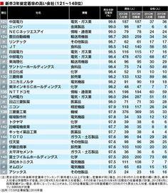 新入社員に優しい「ホワイト企業」トップ500   CSR企業総覧   東洋経済オンライン   経済ニュースの新基準