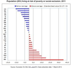 Population (65+) living at risk of poverty or social exclusion, 2011