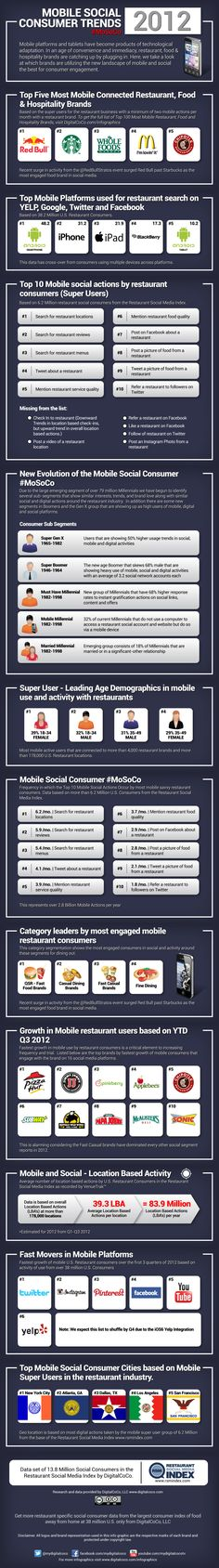 """[infographic] """"Mobile Social Consumer trends by Coco - Restaurant Mobile marketing on US market . Loyalty Marketing, Mobile Marketing, Social Media Marketing, Online Marketing, Marketing And Advertising, Digital Marketing, Marketing Strategies, Ecommerce, Restaurant Marketing"""
