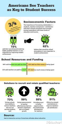 Americans See Teachers as Key to Student Success. #weareteachers