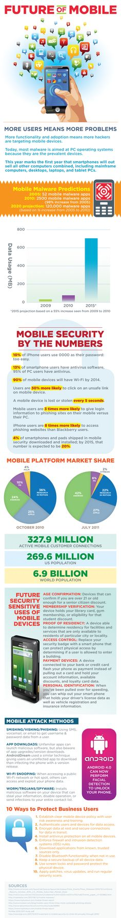 Future of Mobile: Mobile Security and  Smishing/Vishing. The Rise Of Mobile Computing #mobiletechnology