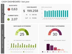 Finance Dashboards - Example #2: Cash Management Dashboard