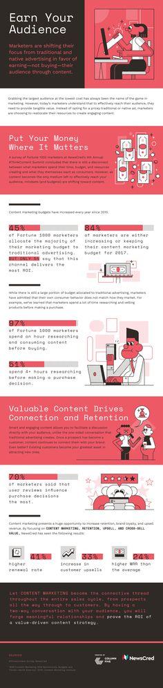 How To Earn Your Audience Through #ContentMarketing Inbound Marketing, Mundo Marketing, Plan Marketing, Marketing Online, Business Marketing, Content Marketing, Internet Marketing, Marketing And Advertising, Social Media Marketing