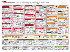 Marketing Technology Landscape Supergraphic (2014) Thumbnail