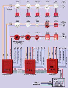 mini 2 zones conventional fire alarm control panel with manual call points, smoke  detector, heat detector , co sensor, gas sensor