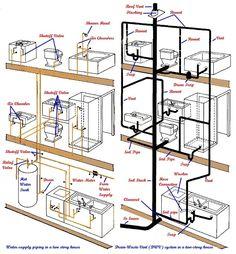 Bathtub Plumbing, Plumbing Drains, Plumbing Pipe, Plumbing Tools, Residential Plumbing, Clogged Toilet, Bathroom Dimensions, Plumbing Installation, Upstairs Bathrooms