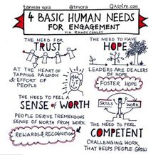 Human needs for engagement - Participatory practices in the museum