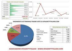 Andamento settimanale pagine viste su spaghettitaliani.com dal 08/11/2015 al 14/11/2015