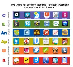 apps for a classroom iPad - matches Blooms' taxonomy. cool, now if only I had an ipad Teaching Technology, Teaching Tools, Educational Technology, Teaching Ideas, Technology Tools, Teaching Biology, Teacher Resources, Taksonomi Bloom, Formation Continue