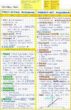 mynotes4usmle:  CHOLINERGIC AGONISTS & ANTAGONISTS