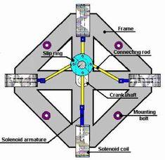 Tesla Generator, Diy Generator, Power Generator, Tesla Free Energy, Magnetic Generator, Basic Electrical Wiring, Cheap Electricity, Hydrogen Generator, Electronic Circuit Design