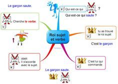 Le ROI sujet et verbes French Lessons, Spanish Lessons, Teaching French, Teaching Spanish, Learn French, Learn English, English English, Mind Maping, Sketch Note