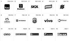 Agência de Marketing Digital  www.digitalmarketingbr.com.br - Você sabe quais são as marcas brasileiras mais valiosas em 2015? Na imagem temos as 15 primeiras - www.digitalmarketingbr.com.br - Empresa de publicidade digital, empresa de publicidade digital rj, empresa de publicidade digital rio, empresa de publicidade digital rio de janeiro, melhor empresa de publicidade digital, melhores empresas de publicidade digital - Fale Conosco: contato@digitalmarketingbr.com.br