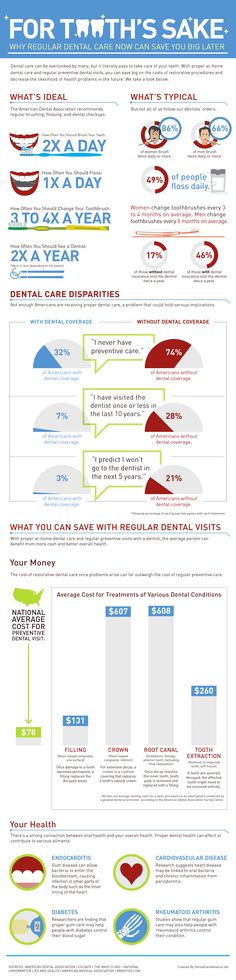 When it comes to taking care of your #smile, it's not just about saving your #teeth – it's also about saving your #money. #dentistry #dentist #dentalcare #tooth #dentistoffice #fridayfacts