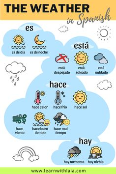 Weather in Spanish