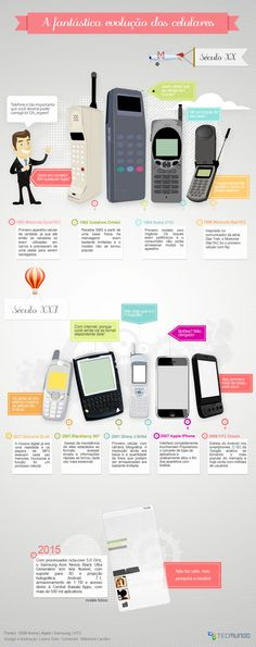Infográfico evolução do celular. By Tecmundo