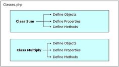 PHP classes, objects, methods, properties guide for the Complete Idiot