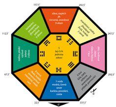 Feng Shui, Wabi Sabi, Reiki, Mandala, Chart, Astrology, Tela, Horoscope, Psychology