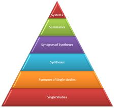 resources for evidence based medicine- Six S Pyramid Note: I disagree with EBM levels of evidence