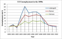 (1890-1900) U.S. Unemployment Estimates in the 1890s. Lebergott's estimates may be the better ones for unemployment rates in this period.