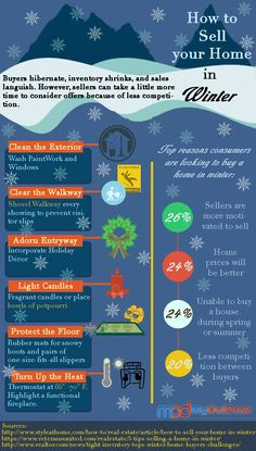 How to Sell your Home in Winter Happy Holidays! Many people believe that winter is a slower time for real estate sales. I'd say winter is a great time for playing up your home's cozy, family-friendly charm. What are your thoughts on selling a house during winter?