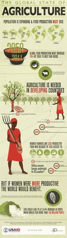 the global state of agriculture.