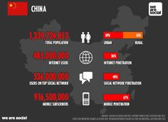 China user numbers, a quick snapshot    More: http://www.techinasia.com/china-social-media-ecommerce-infographic/