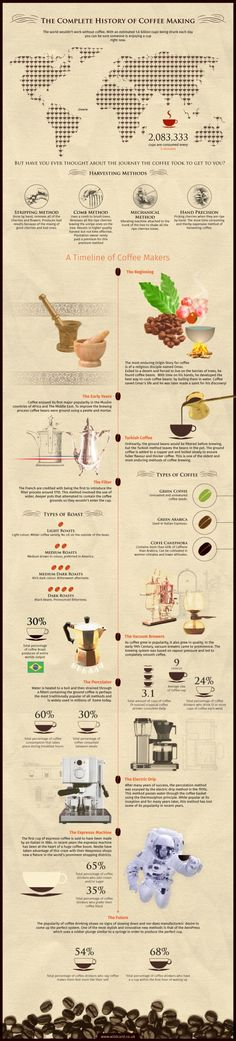 De complete geschiedenis van koffie. Iedere 5 minuten worden er ruim 2 miljoen kopjes gedronken. Hoe de koffie ons leven binnenkwam.