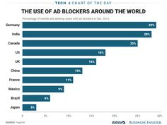 Heres how many people use ad blockers around the world (GOOG)