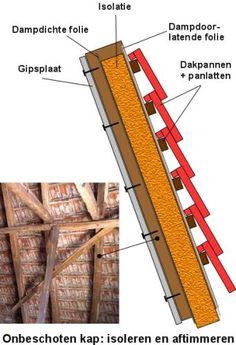 Onbeschoten dak isoleren en aftimmeren