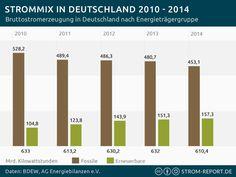 Infografik Strommix Deutschland 2010 – 2014 #infographic #Energy #Germany