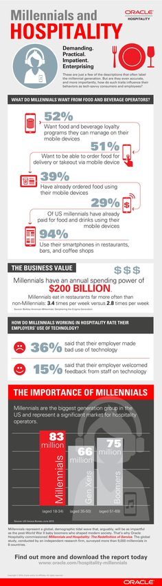 Millennials and HOSPITALITY