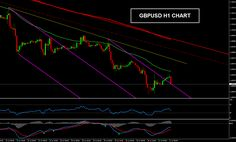 Forex Technical Analysis of GBPUSD for August 01, 2014 Just click here to learn more in regards to the stock market in addition to the best way to trade