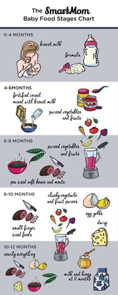 Baby Food Stages Chart - SmartMom