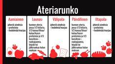 Syöminen: Ateriarytmi   Vaakakapina   yle.fi Health, Health Care, Salud