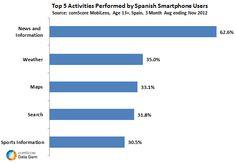 Las cinco actividades preferidas por los usuarios de teléfonos inteligentes en España