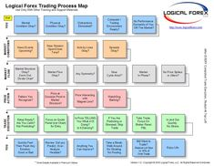 Logical Forex Trading Process Map . http://www.trading-the-forex.net #ForexTradingTips202