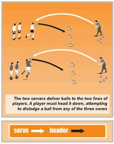 Header Drills - Better Soccer Coaching - You can do this with a friend in your backyard. Don't wait FOR practice TO practice!