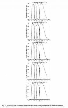 الجغرافيا دراسات و أبحاث جغرافية Summary Of Current Radiometric Calibration Coeffic Geography Sailing Ships Current
