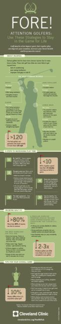 Being 'Golf Fit' Will Increase Your Play Time (Infographic