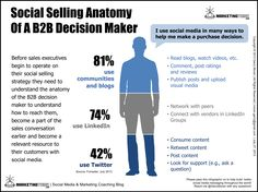 """Social Selling Anatomy Of A Decision Maker """"By knowing the social selling anatomy of your customer, you can know exactly how to operate your sales to engage with the right message on the right social media channel at the right time. Marketing Program, Content Marketing Strategy, Sales And Marketing, Marketing And Advertising, Online Marketing, Social Media Marketing, Sales Strategy, Digital Marketing, Interactive Marketing"""