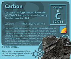 #periodictableofelements #periodictable #carbon