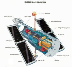 Hubble Space Telescope cutaway view