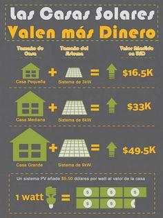Eficiencia energética en casa, ahorro energético en el hogar, medio ambiente, energía solar, casas solares