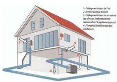 puits-canadien-fonctionnement Eco Buildings, Passive Design, Passive House, Built Environment, Building Materials, Sustainable Living, Solar Energy, Home Projects, Building A House