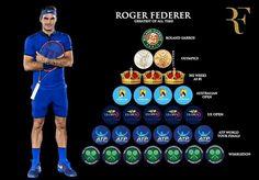 Roger Federer et sa pyramide de victoires