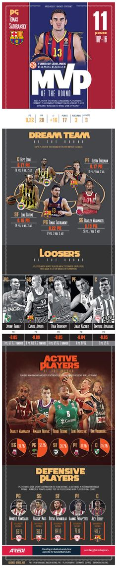Infographic Ideas infographic basketball : TOP16,   Euroleague, Infographic, basketball, sport, design ...