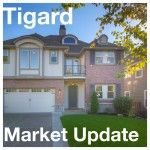 Tigard Market Update | February 2015 #tigardrealestate #findyourplace